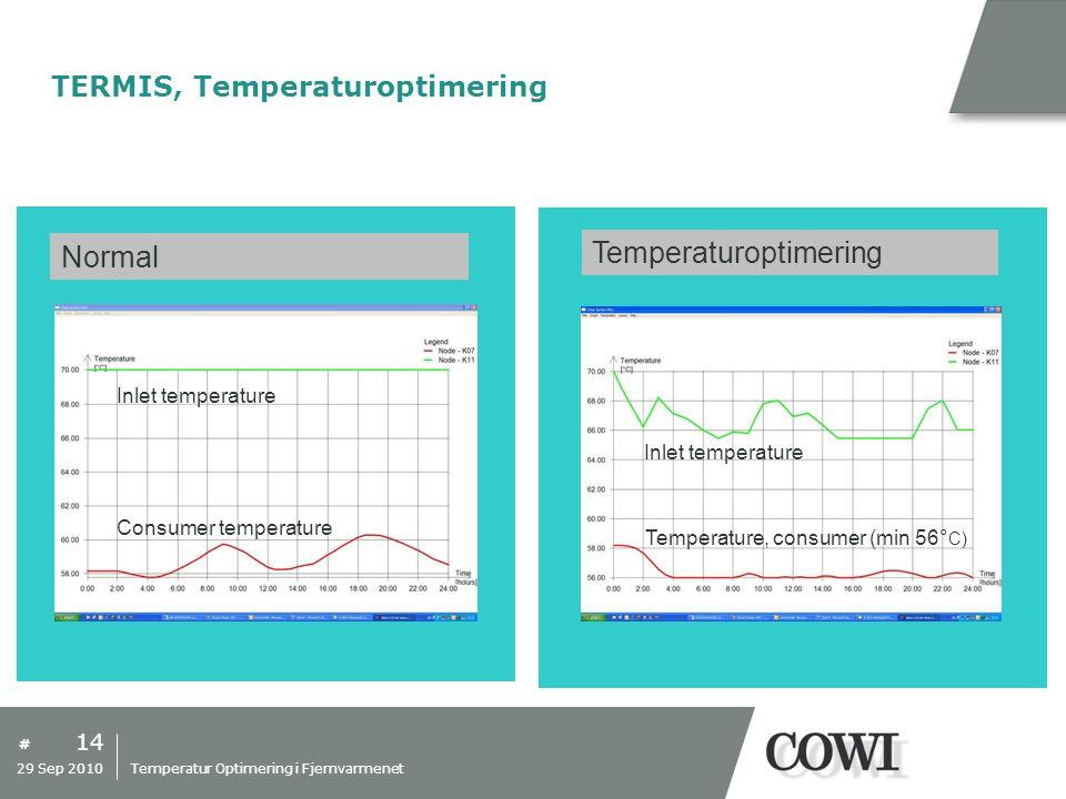 TERMIS, Temperaturoptimering