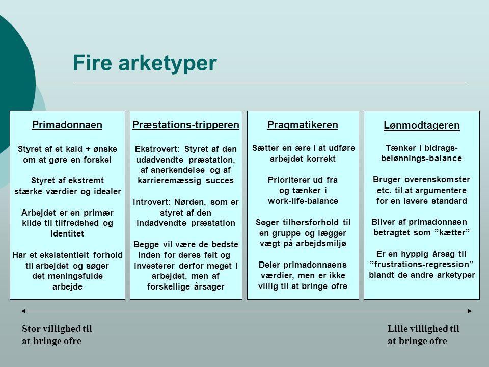 Fire arketyper Primadonnaen Præstations-tripperen Pragmatikeren