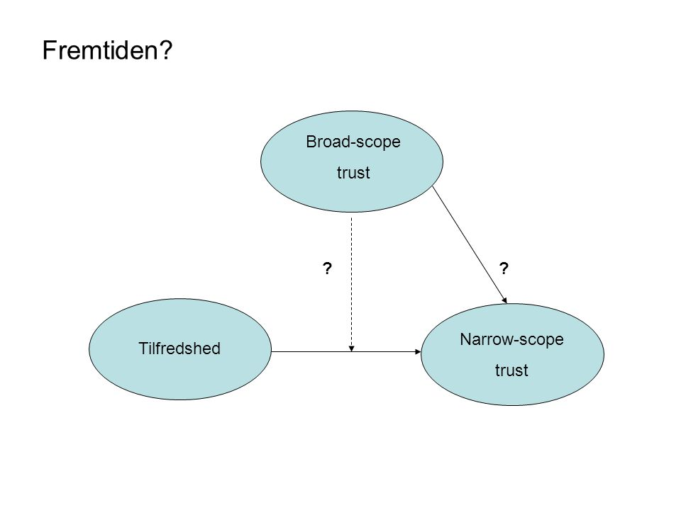Fremtiden Broad-scope trust Narrow-scope trust Tilfredshed