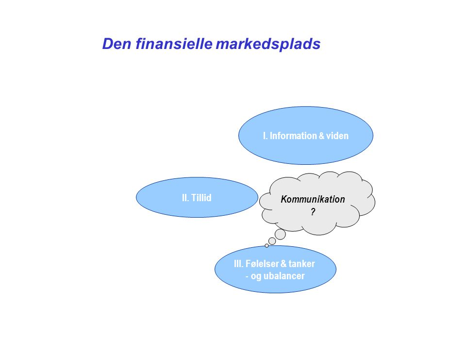Den finansielle markedsplads