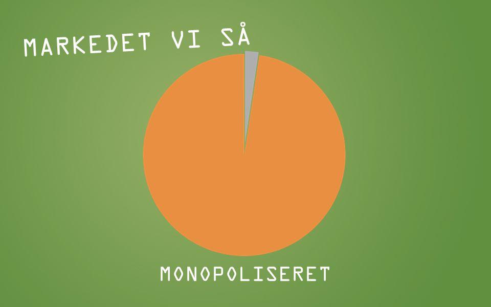 MARKEDET VI SÅ MONOPOLISERET