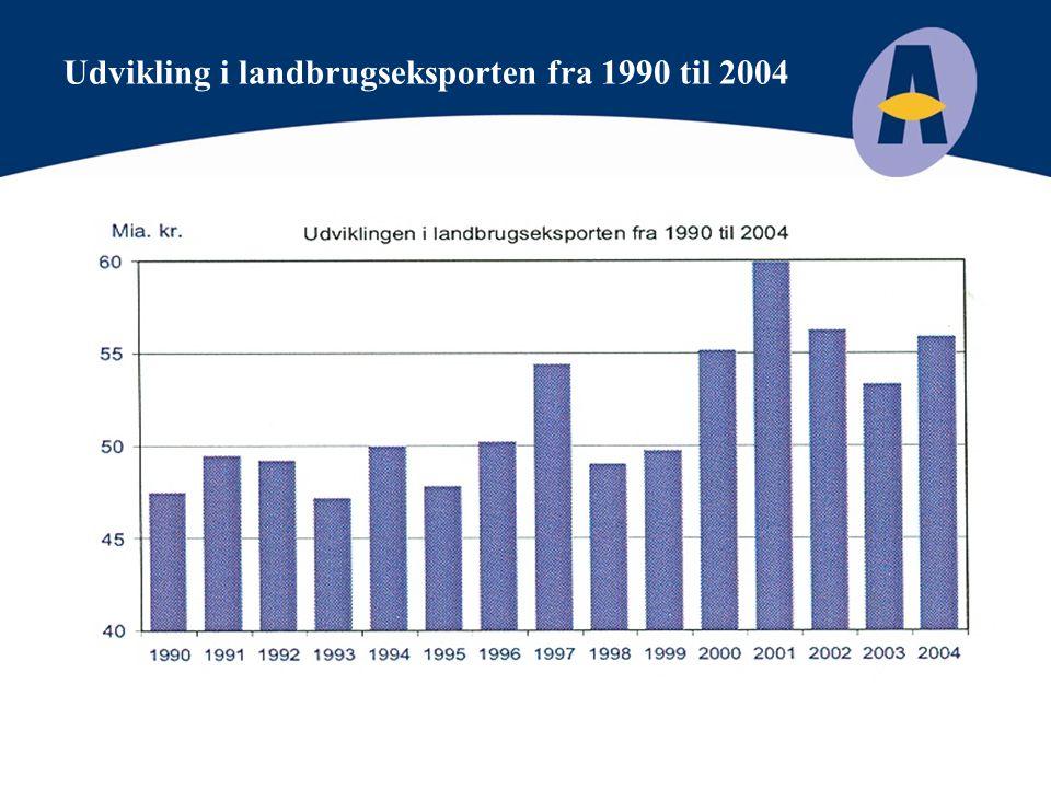 Udvikling i landbrugseksporten fra 1990 til 2004