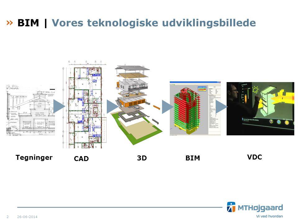 BIM | Vores teknologiske udviklingsbillede