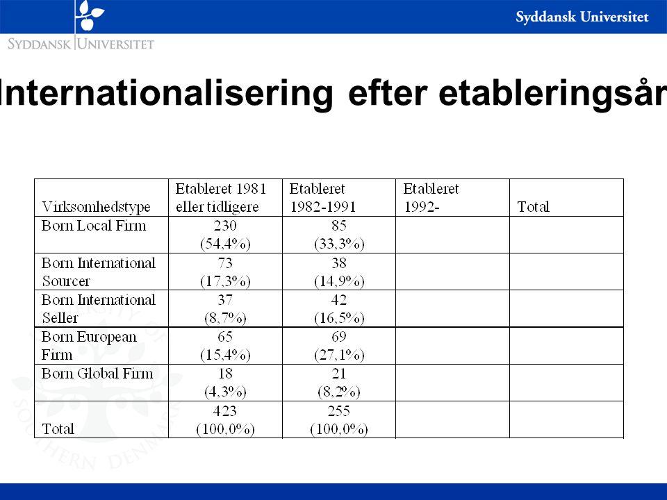 Internationalisering efter etableringsår