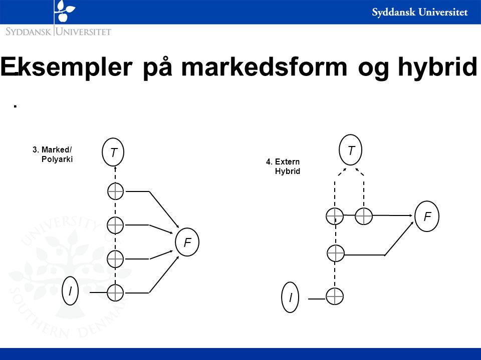 Eksempler på markedsform og hybrid