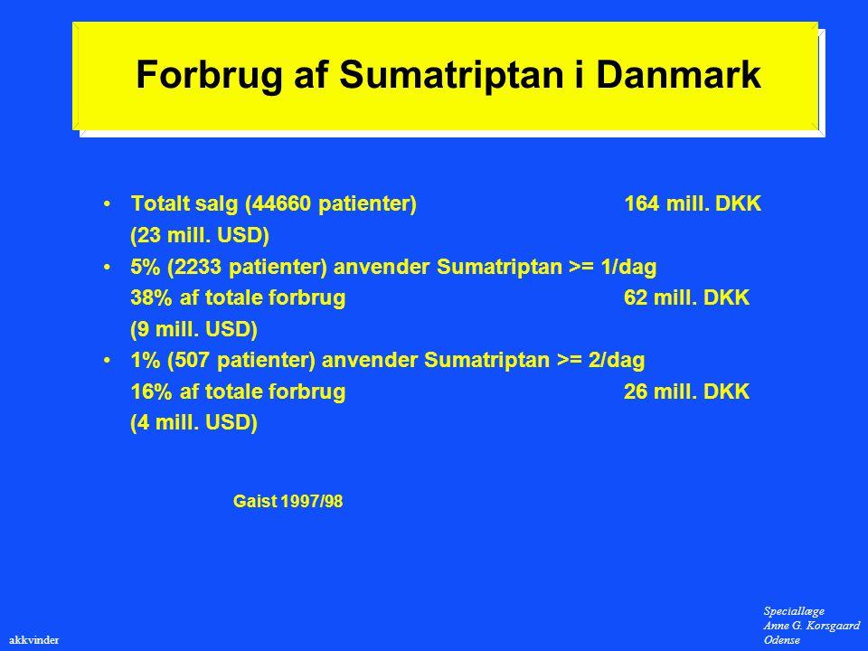 Forbrug af Sumatriptan i Danmark