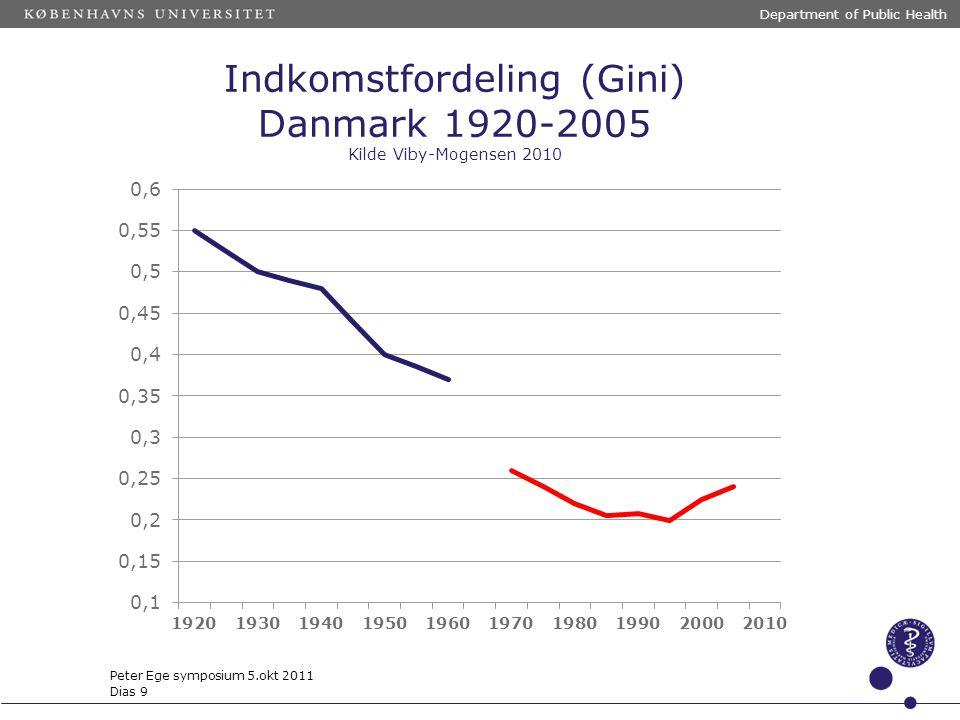 Indkomstfordeling (Gini) Danmark 1920-2005 Kilde Viby-Mogensen 2010