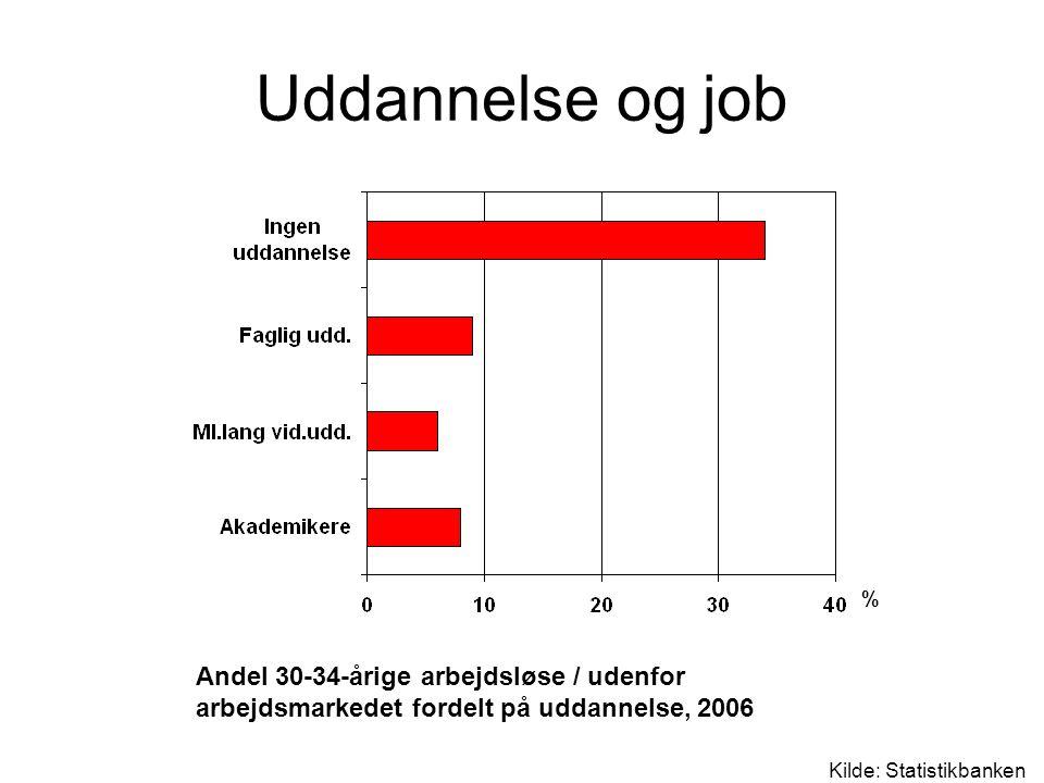Uddannelse og job % Andel 30-34-årige arbejdsløse / udenfor arbejdsmarkedet fordelt på uddannelse, 2006.