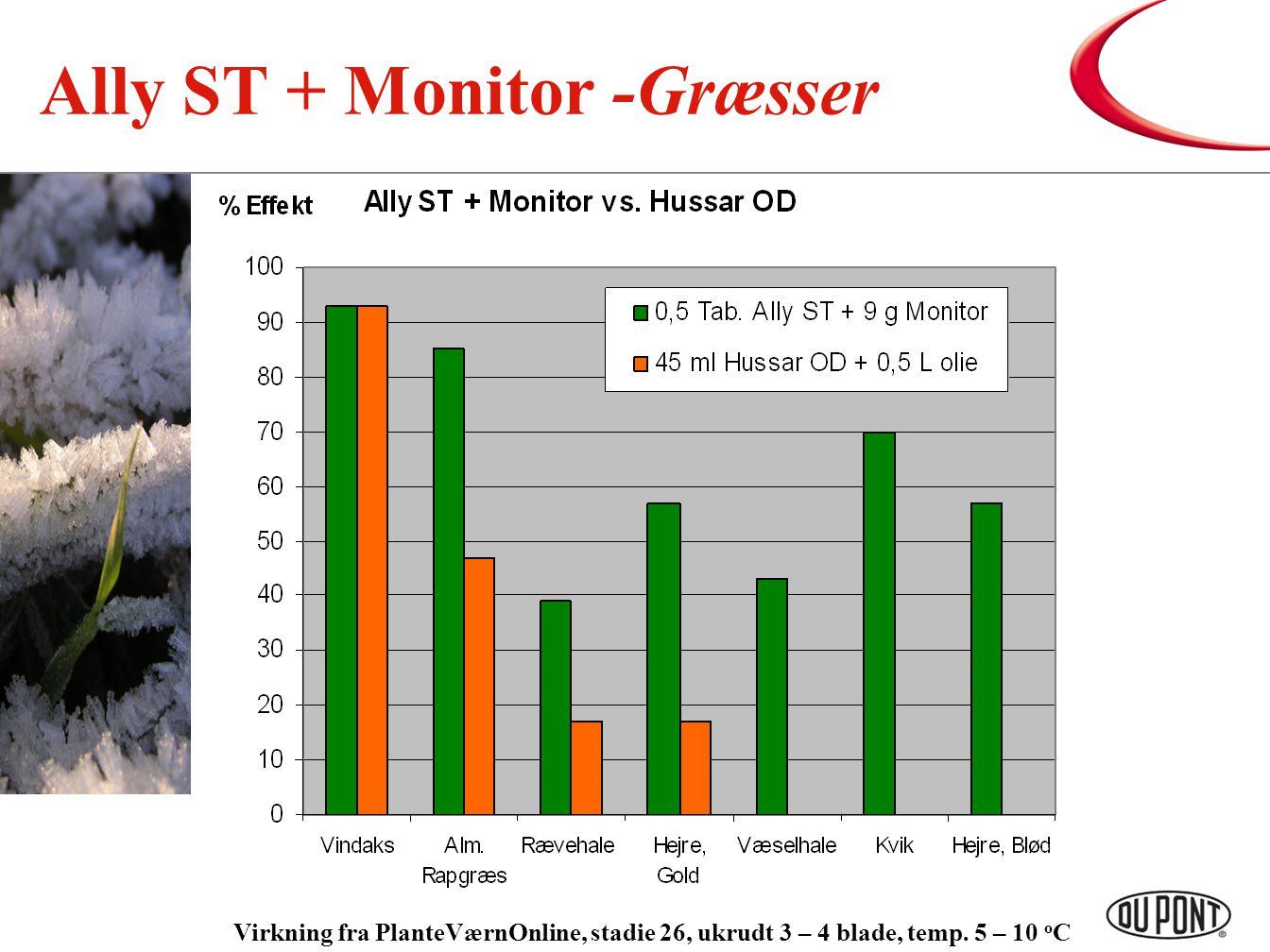 Ally ST + Monitor -Græsser