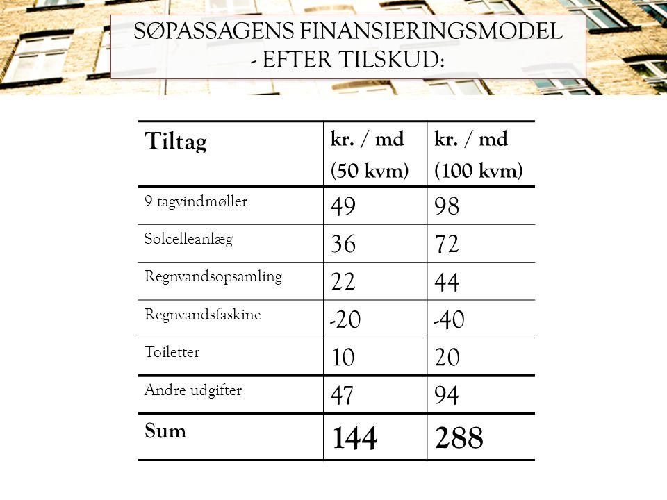SØPASSAGENS FINANSIERINGSMODEL - EFTER TILSKUD: