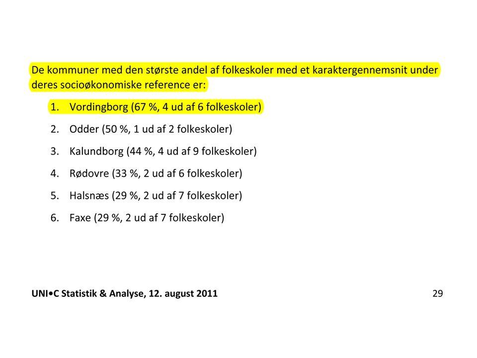 Undervisningsministeriet offentliggjorde i 2011 en liste, der viste, at Vordingborg Kommune var suverænt den dårligste af landets kommuner mht. karakterniveauet i 9. klasse, EFTER at man havde nedjusteret forventningerne iht. de socioøkonomiske faktorer.