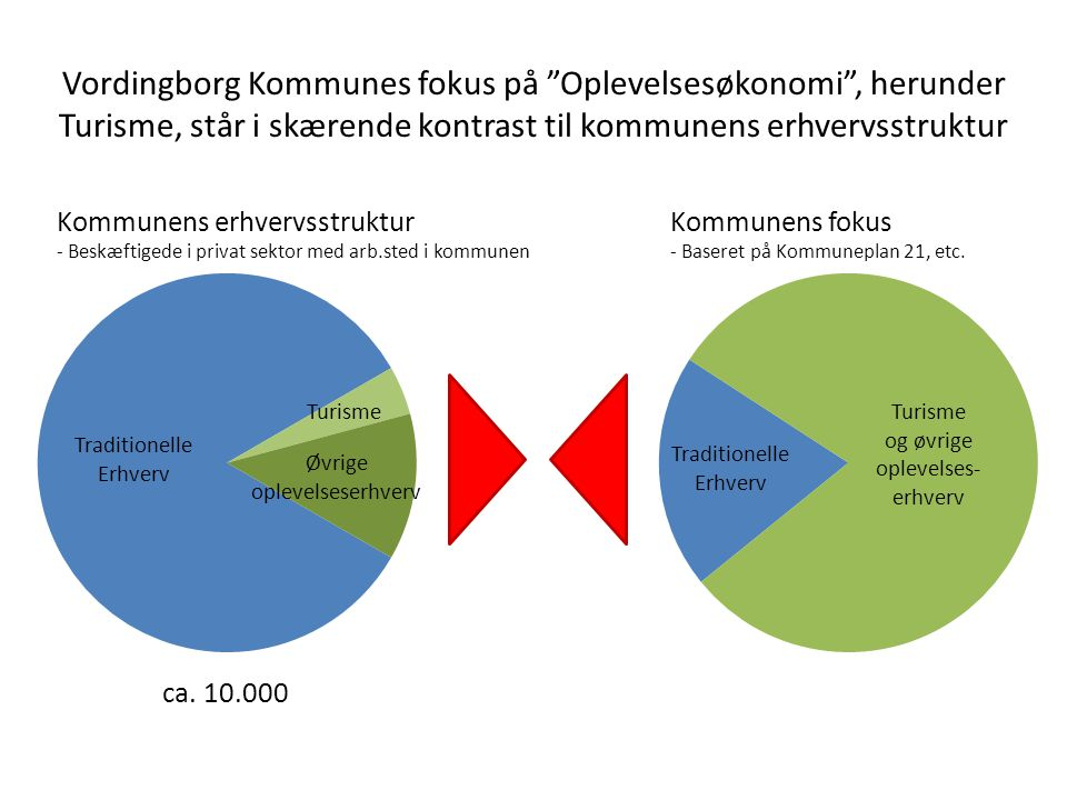 Vordingborg Kommunes fokus på Oplevelsesøkonomi , herunder Turisme, står i skærende kontrast til kommunens erhvervsstruktur