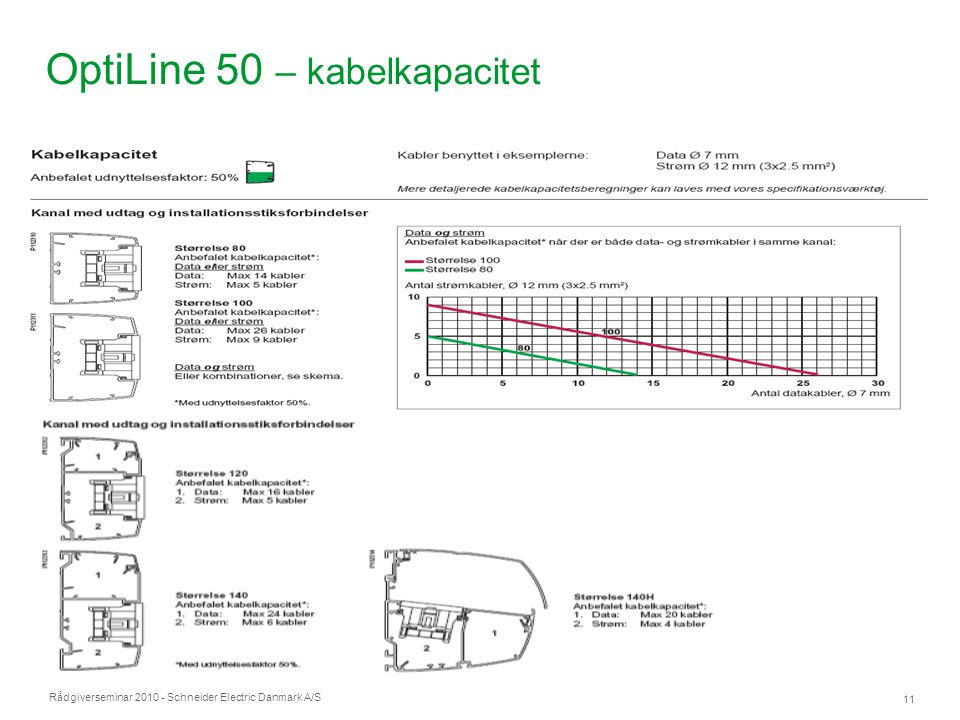 OptiLine 50 – kabelkapacitet