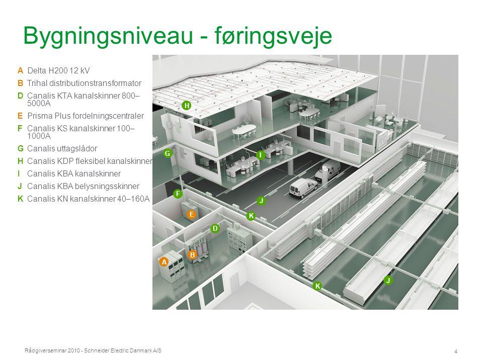 Bygningsniveau - føringsveje