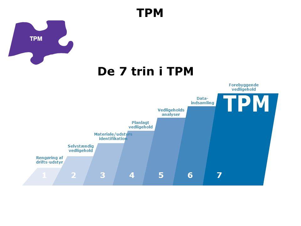 TPM De 7 trin i TPM 1 2 3 4 5 6 7 TPM Forebyggende Data- indsamling