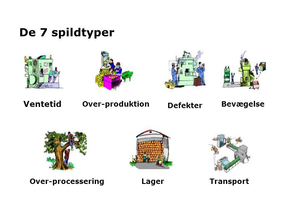 De 7 spildtyper Ventetid Over-produktion Defekter Bevægelse Lager