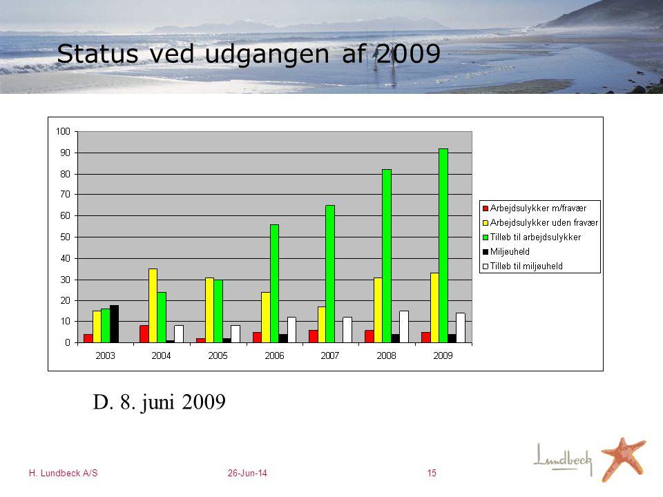 Status ved udgangen af 2009 D. 8. juni 2009