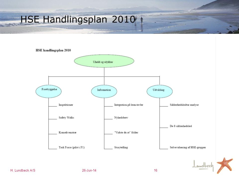 HSE Handlingsplan 2010 H. Lundbeck A/S 3-Apr-17 16