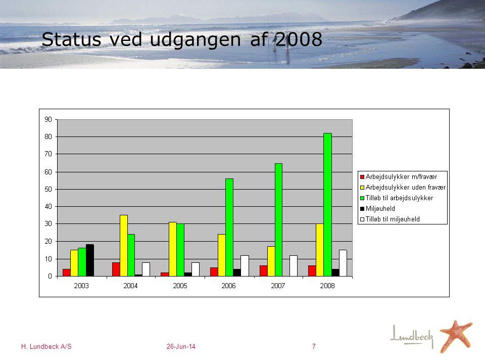 Status ved udgangen af 2008 H. Lundbeck A/S 3-Apr-17 7
