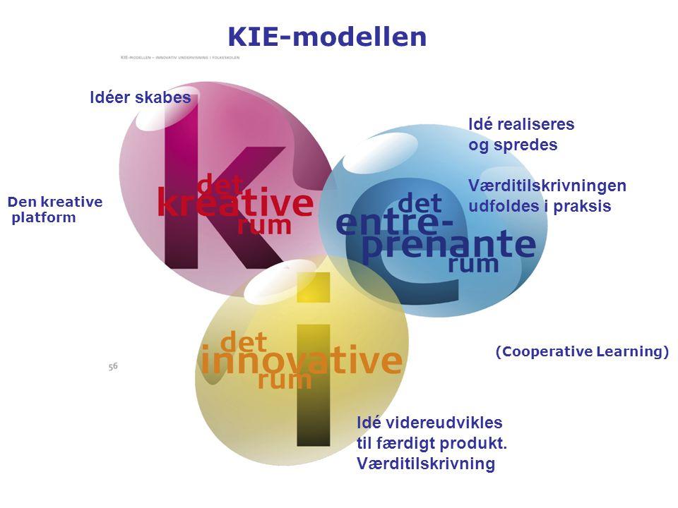 KIE-modellen Idéer skabes Idé realiseres og spredes