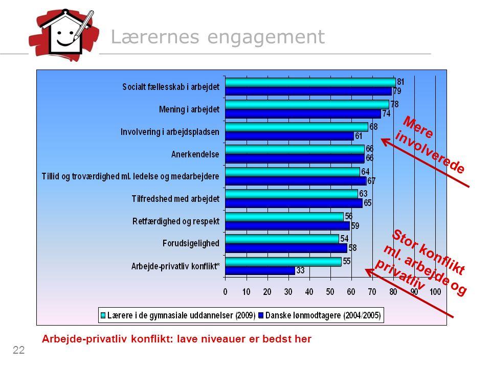 Lærernes engagement Mere involverede