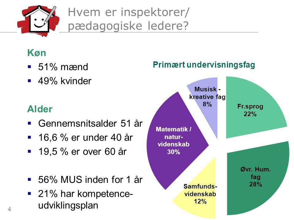Hvem er inspektorer/ pædagogiske ledere