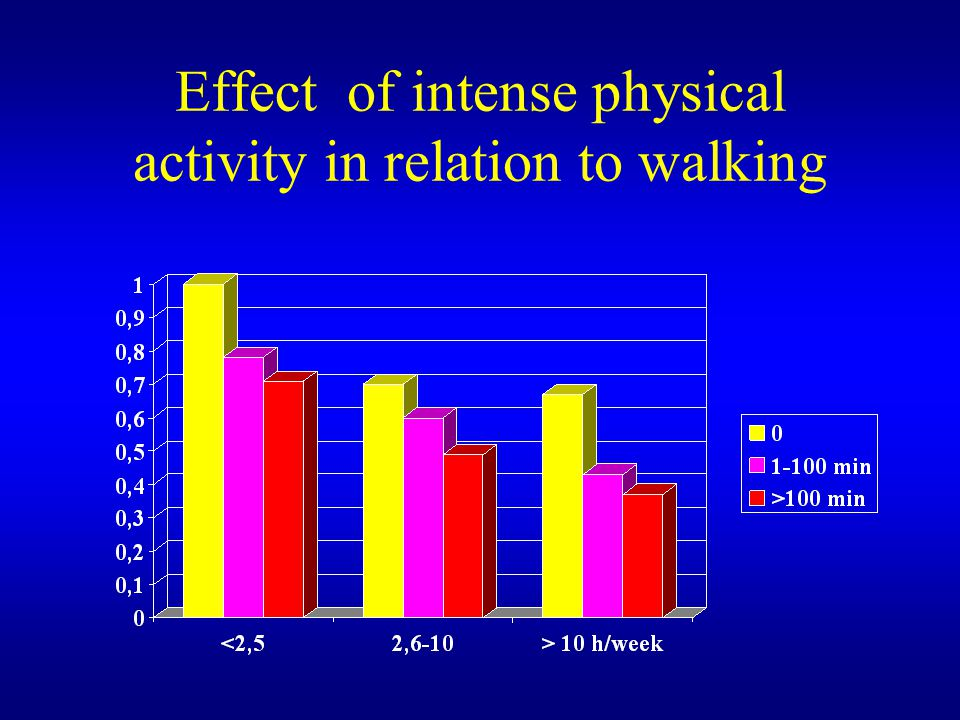 Effect of intense physical activity in relation to walking