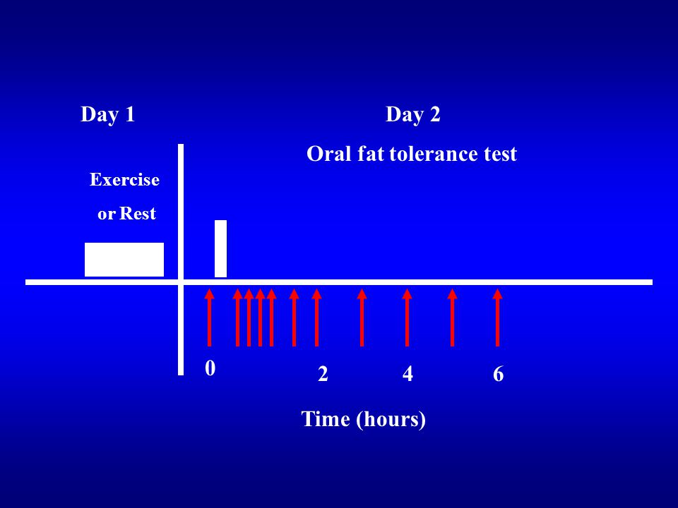 Oral fat tolerance test