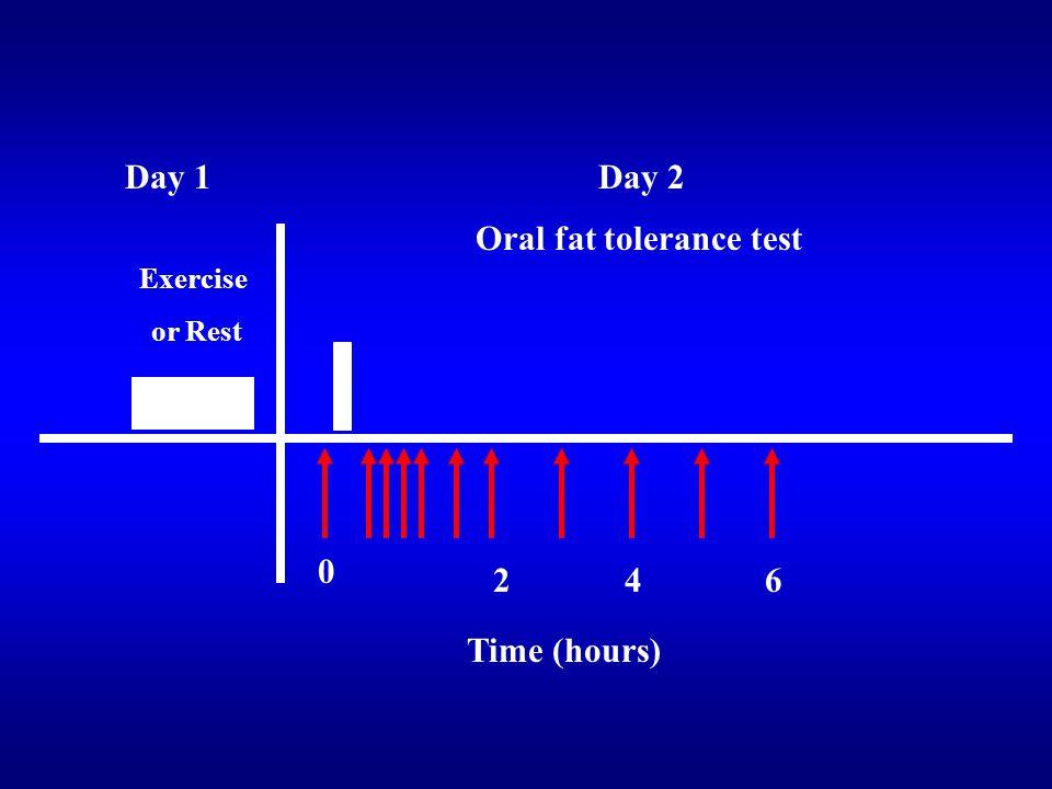 Oral fat tolerance test