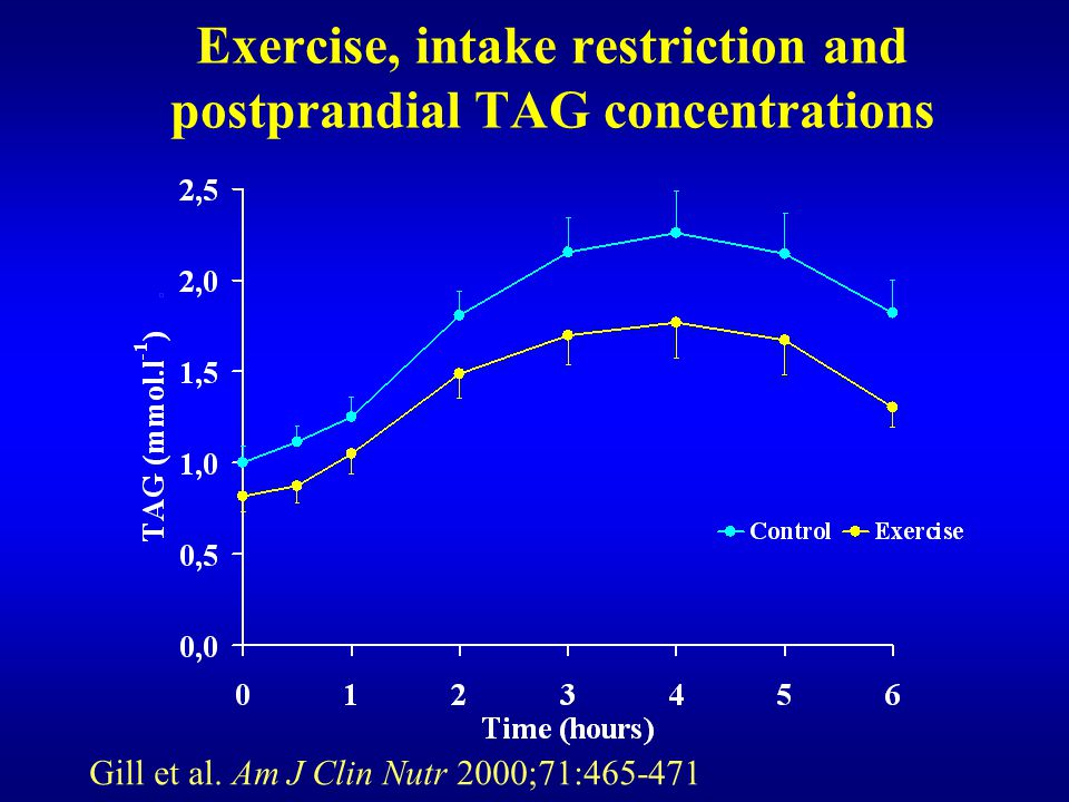 Exercise, intake restriction and postprandial TAG concentrations