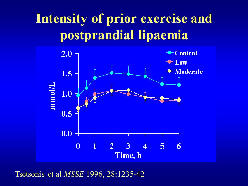 Intensity of prior exercise and postprandial lipaemia