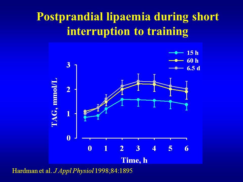 Postprandial lipaemia during short interruption to training