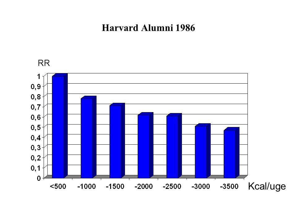 Harvard Alumni 1986 RR Kcal/uge