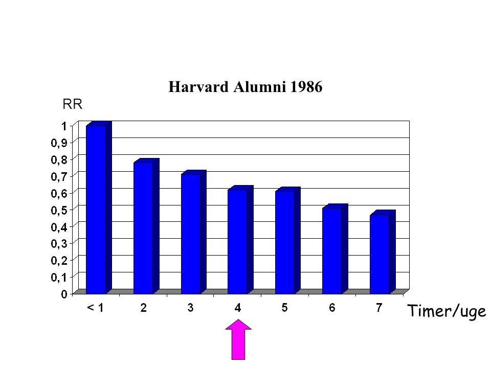 Harvard Alumni 1986 RR Kcal/uge Timer/uge