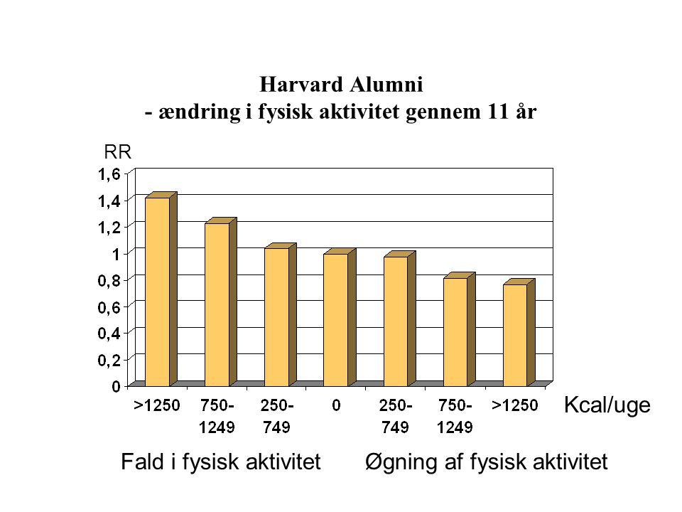 Harvard Alumni - ændring i fysisk aktivitet gennem 11 år