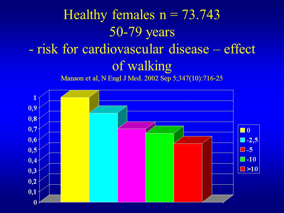 Healthy females n = 73.743 50-79 years - risk for cardiovascular disease – effect of walking Manson et al, N Engl J Med.