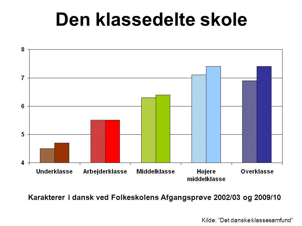 Den klassedelte skole Karakterer i dansk ved Folkeskolens Afgangsprøve 2002/03 og 2009/10.