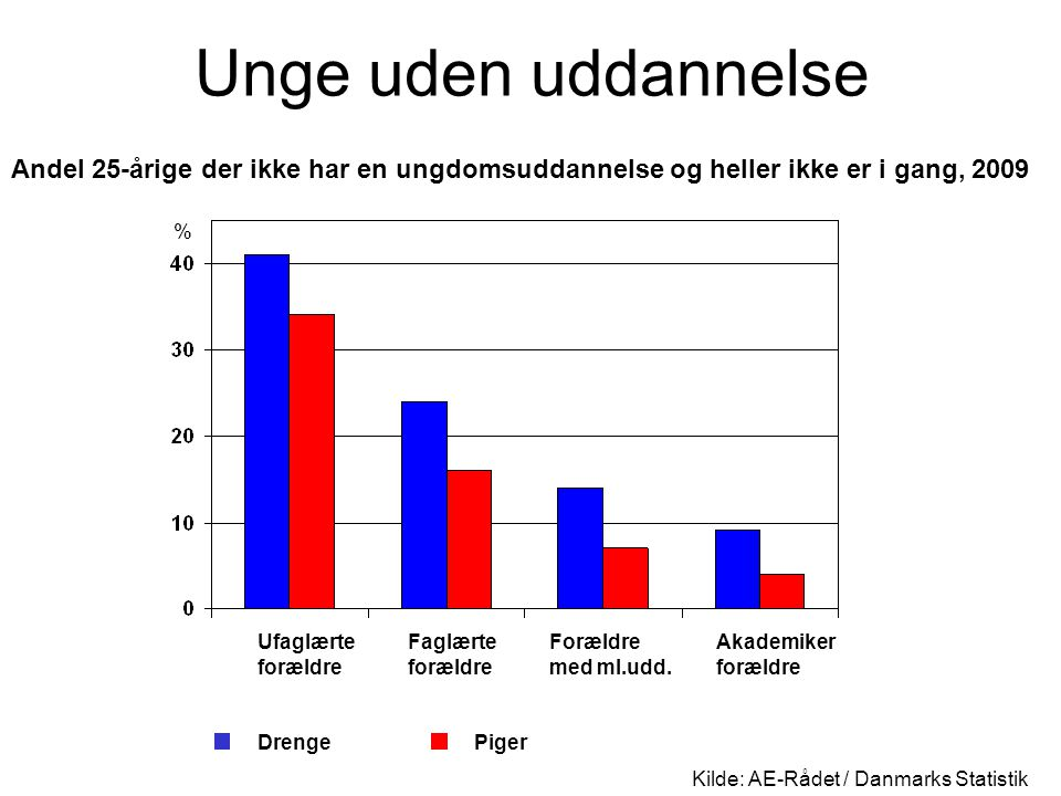 Unge uden uddannelse Andel 25-årige der ikke har en ungdomsuddannelse og heller ikke er i gang, 2009.