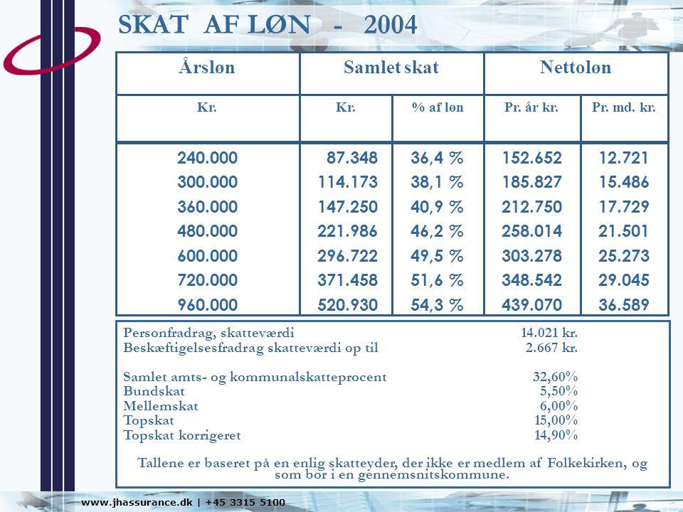 SKAT AF LØN - 2004 Nettoløn Samlet skat Årsløn 12.721 15.486 17.729