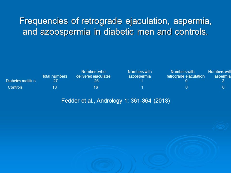 Frequencies of retrograde ejaculation, aspermia, and azoospermia in diabetic men and controls.