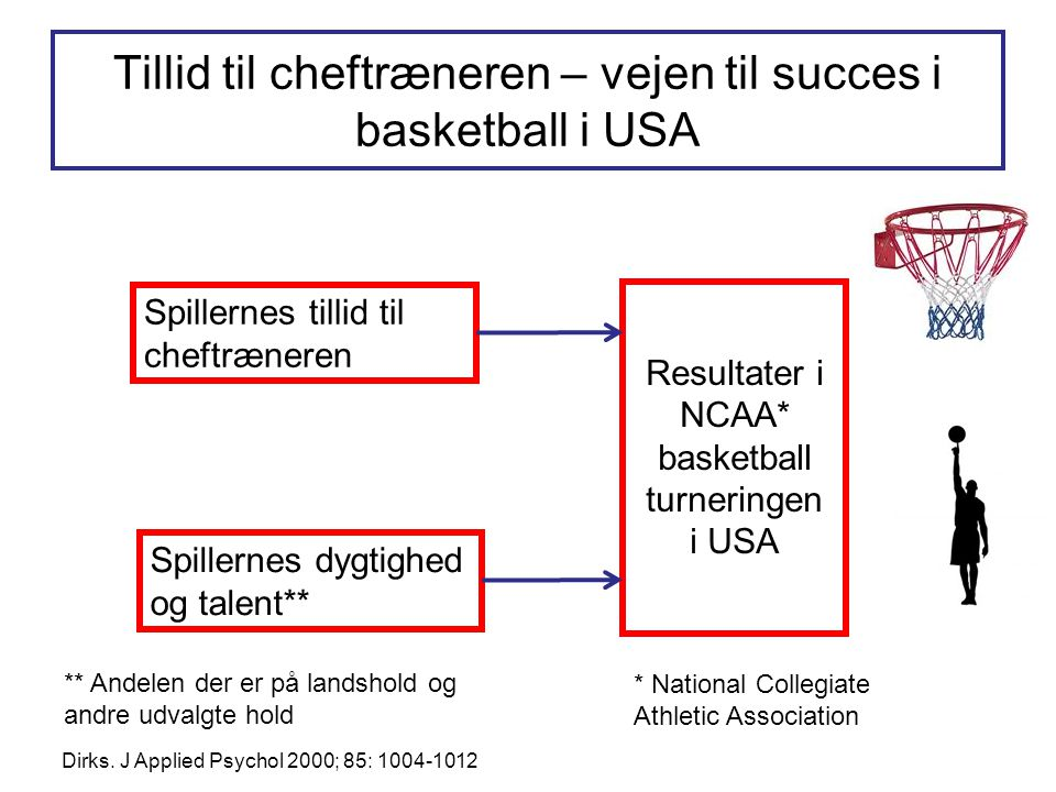 Tillid til cheftræneren – vejen til succes i basketball i USA