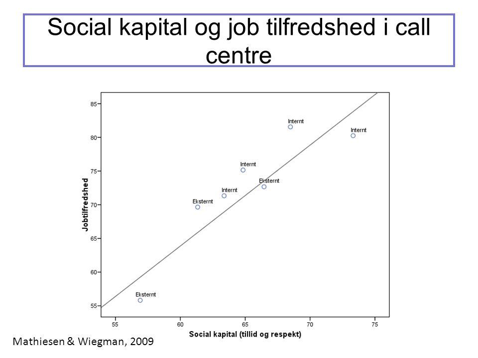 Social kapital og job tilfredshed i call centre