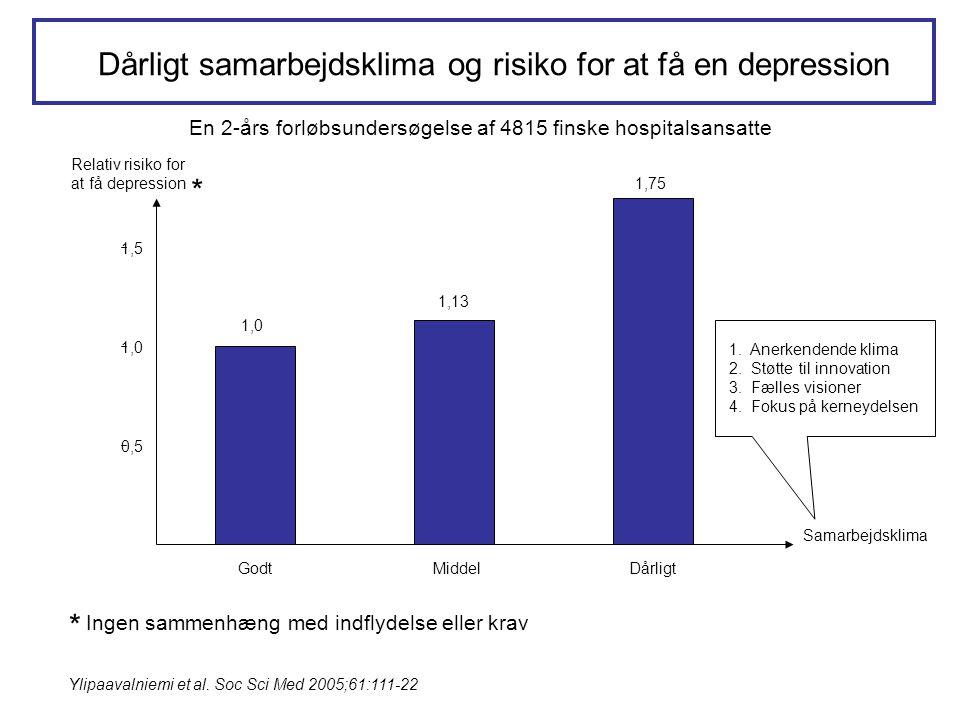 Dårligt samarbejdsklima og risiko for at få en depression