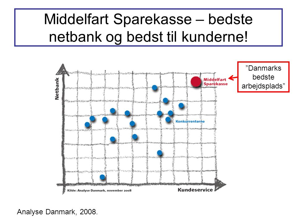 Middelfart Sparekasse – bedste netbank og bedst til kunderne!