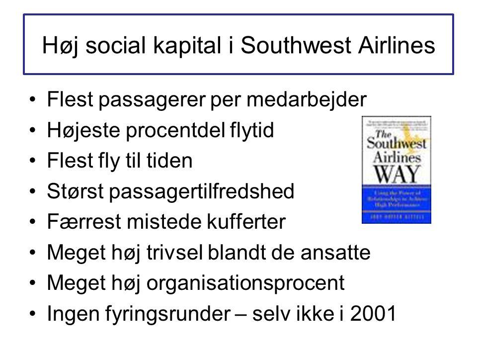 Høj social kapital i Southwest Airlines