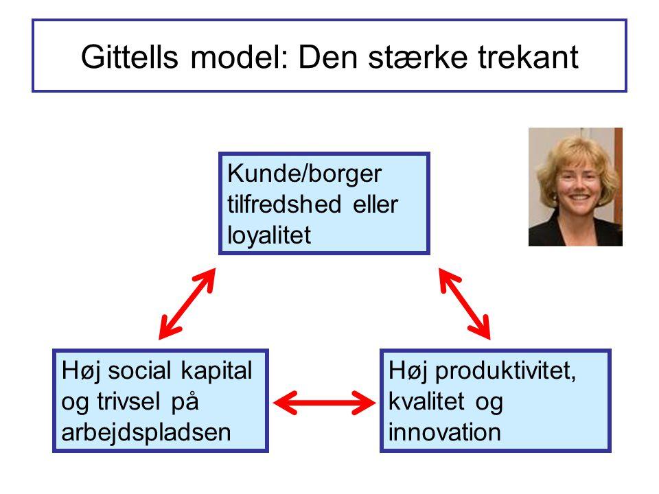 Gittells model: Den stærke trekant