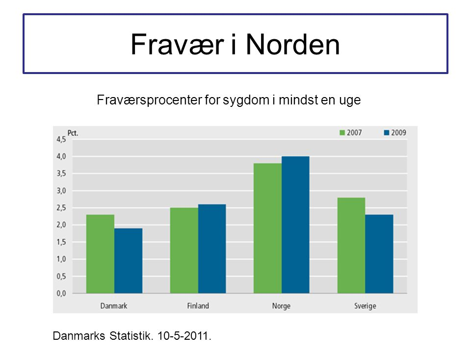Fravær i Norden Fraværsprocenter for sygdom i mindst en uge