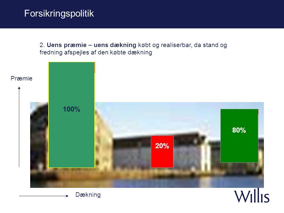 Forsikringspolitik 100% 80% 20%