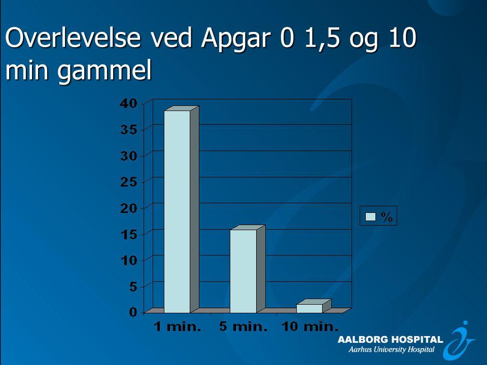 Overlevelse ved Apgar 0 1,5 og 10 min gammel
