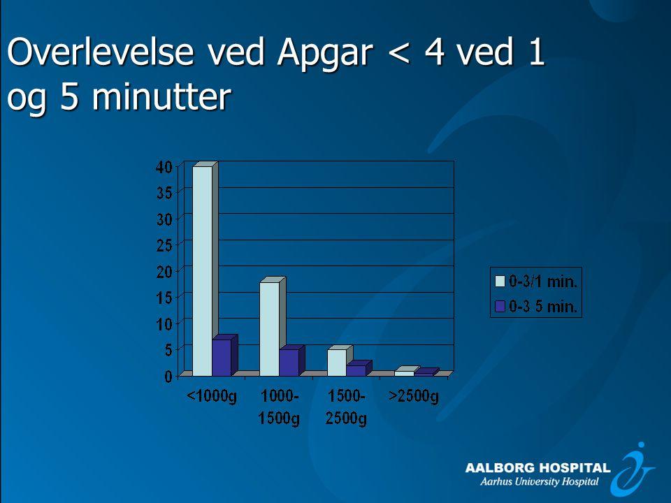 Overlevelse ved Apgar < 4 ved 1 og 5 minutter